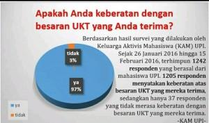 hasil survey yang dilakukan UKSK . 97 persen mahasiswa keberatan dengan ukt