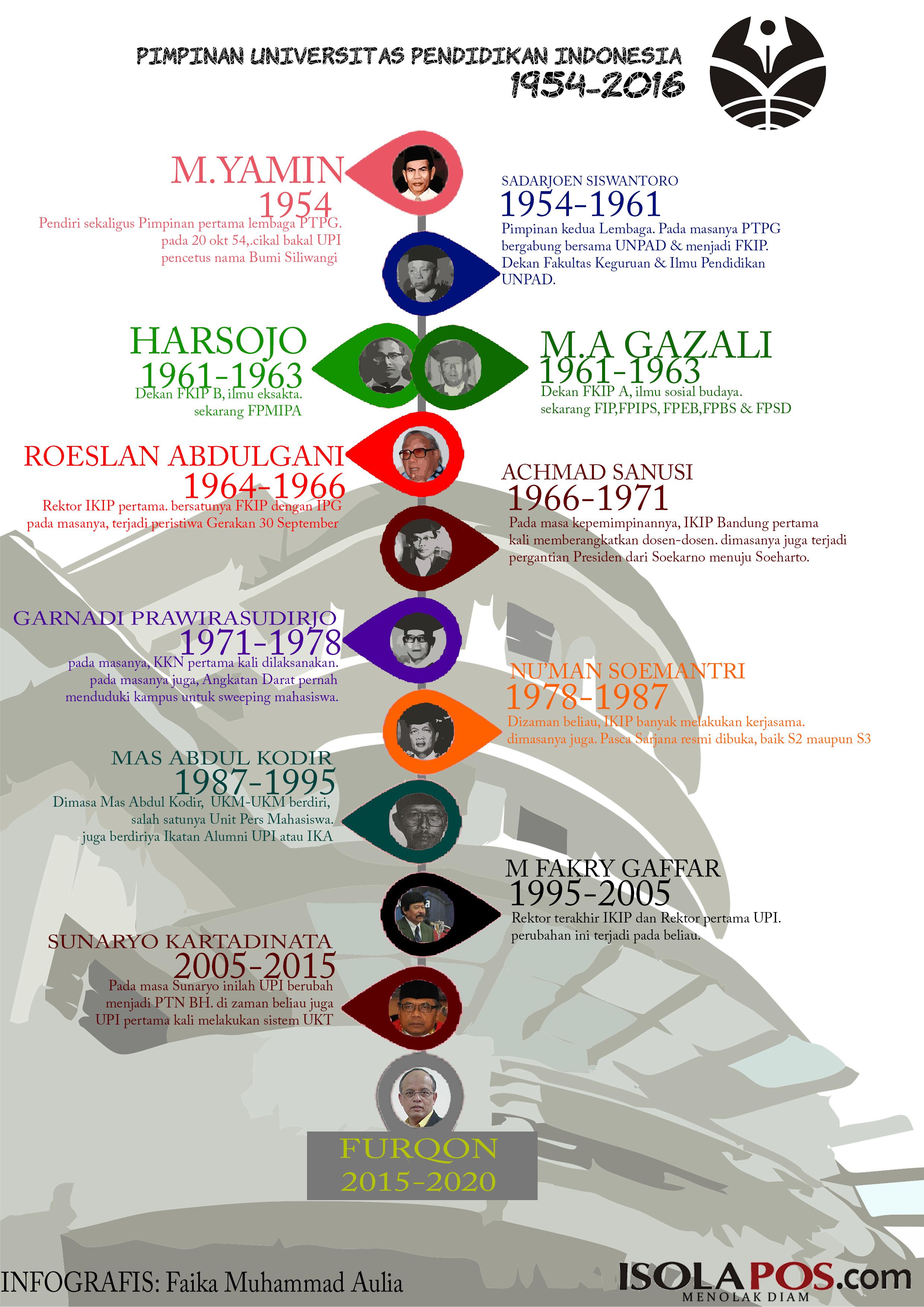 infografis rektor jadi