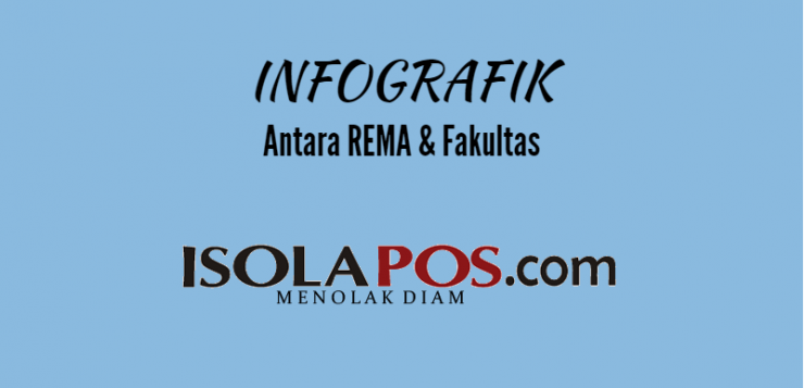 [INFOGRAFIK] Antara REMA & Fakultas